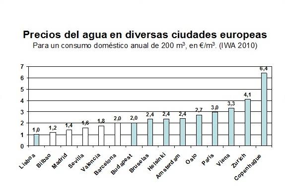 Precios de agua en diversas ciudades europeas