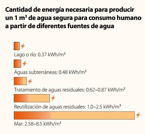 Cu nta energ a se necesita para producir 1 metro c bico for Cuantas tilapias por metro cubico