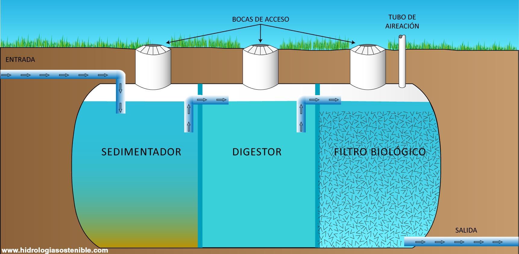 Como dise ar una vivienda sostenible en el uso del agua for Como recuperar agua piscina verde