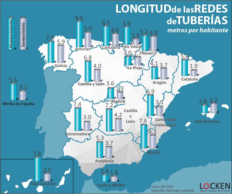 Longitud de las redes de tuberías en España