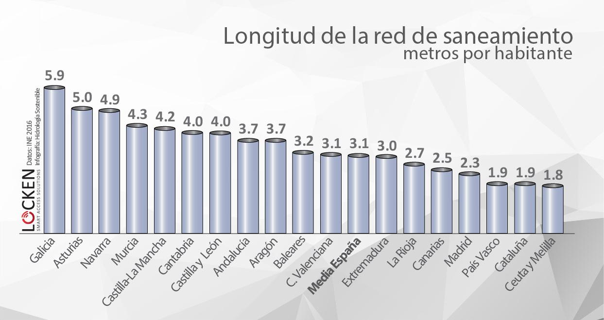 Longitud de la red de saneamiento en España