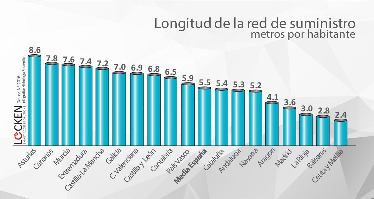 Longitud de la red de suminsitro de agua en España