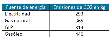 tabla-energia-CO2