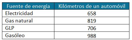 tabla-energia-km-coche