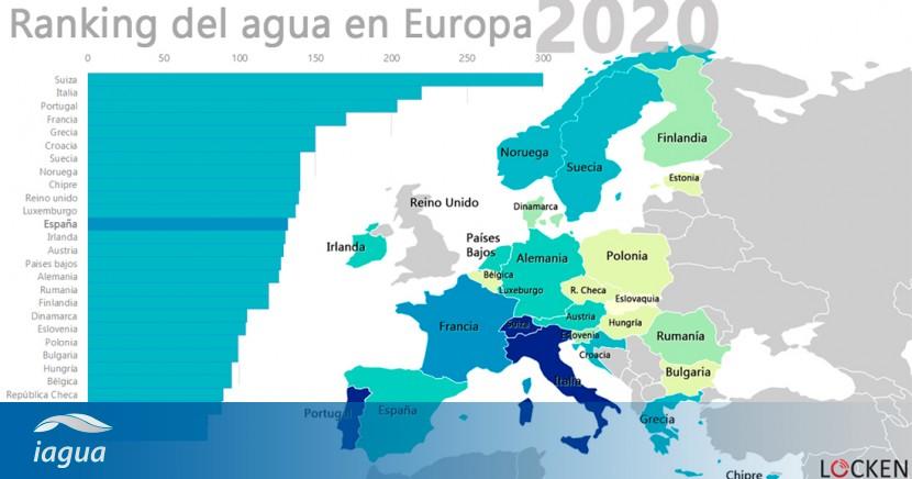 Ranking-agua-europa-2020