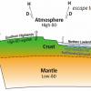 La ilustración describe las reservas de agua de Marte (NASA).