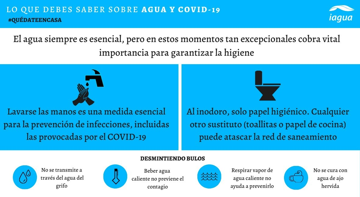 Lo que debes saber agua y COVID-19