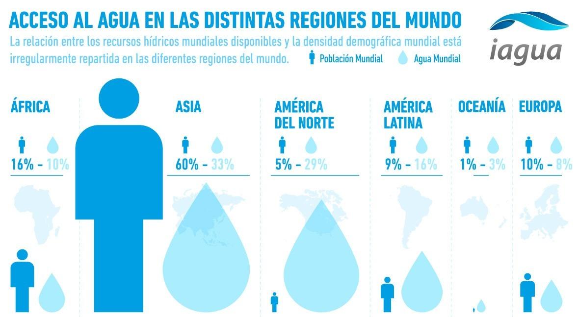 ¿Cómo es acceso al agua distintas regiones mundo?