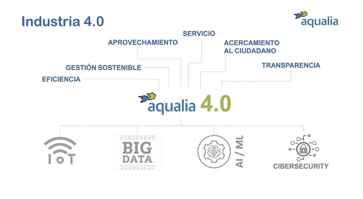 nueva realidad gestión agua: Industria 4.0