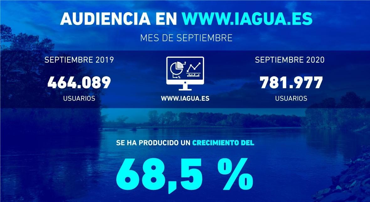 iAgua crece 68,5% interanual septiembre: estos fueron 10 contenidos mas vistos