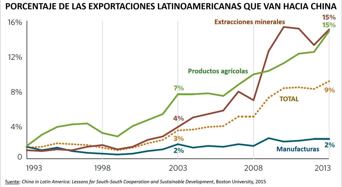 dilema inversión china América Latina: ¿crisis financiera o cambio climático?