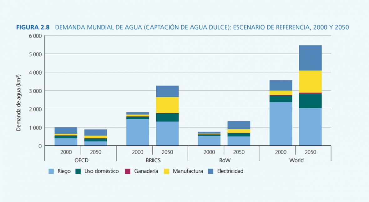 ¿Cómo evolucionará demanda agua mundo aquí 2050?