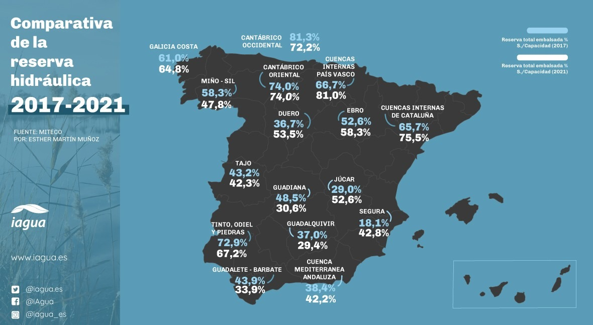 Comparativa de los datos de la reserva hidráulica desglosados por ámbitos de 2017 y 2021
