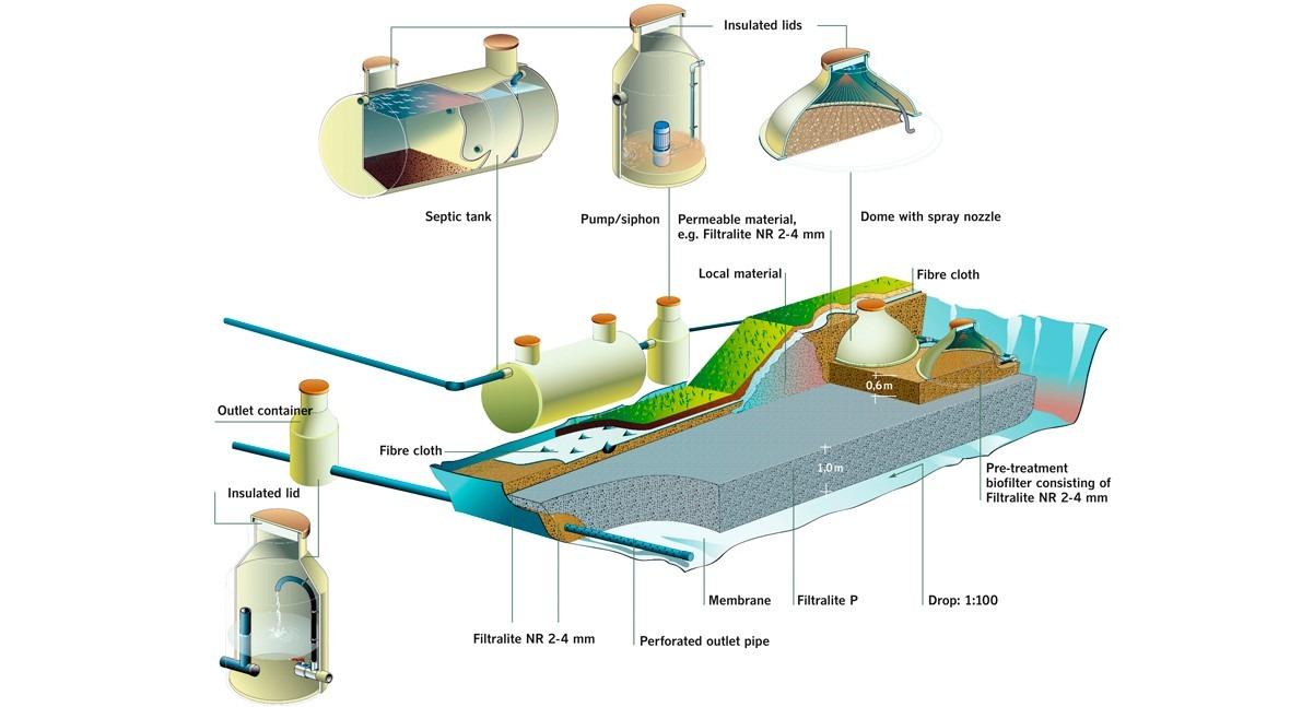 nueva forma diseñar humedales artificiales alta eficiencia, empleando Filtralite®