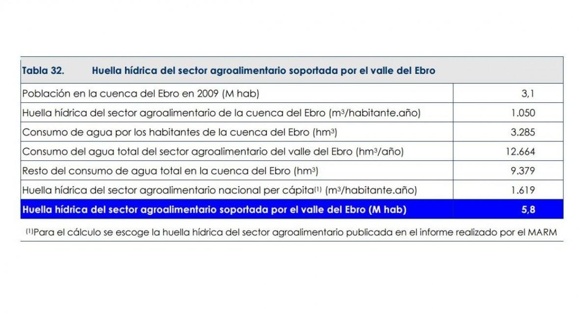 huella hídrica agroalimentaria Demarcación Ebro representa 14 total español