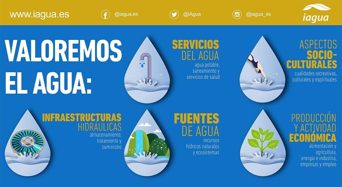 Infografía Día Mundial del Agua 2021