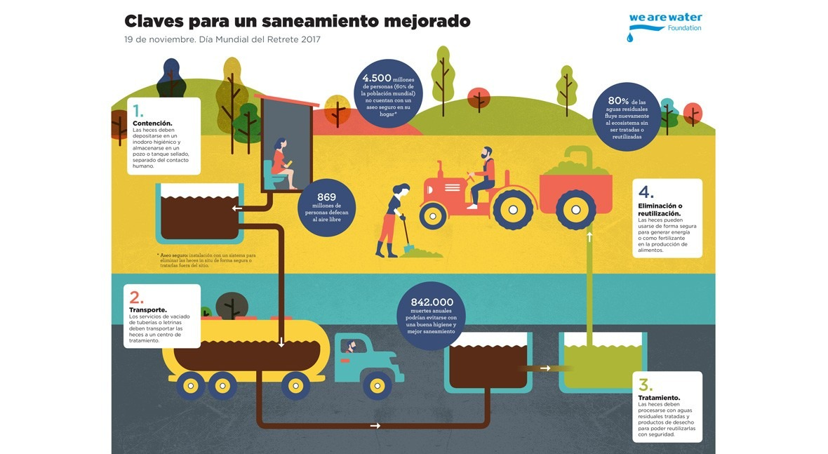 1.800 millones personas consumen agua potable protección contaminación fecal