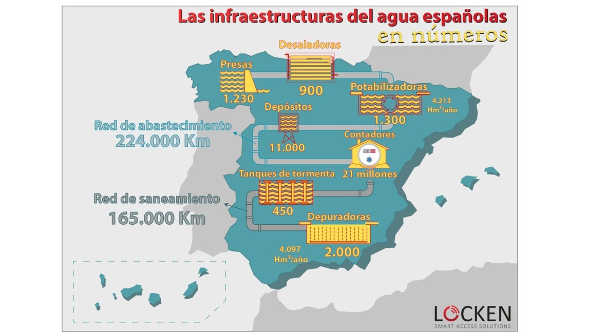 infraestructuras agua españolas números