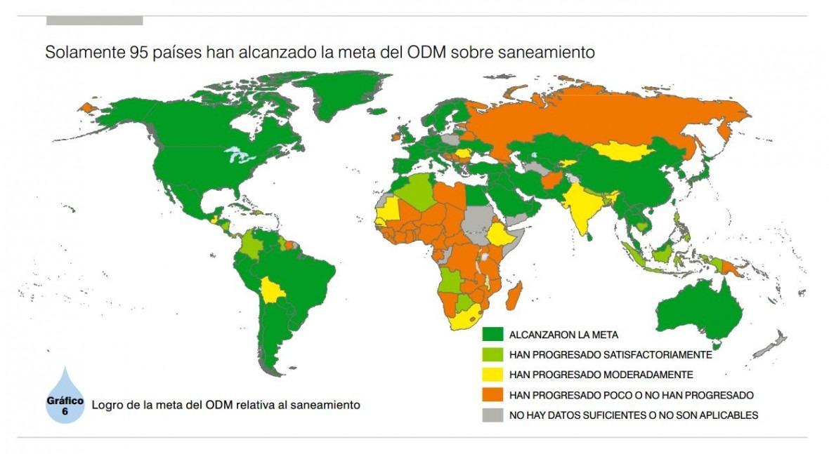 datos que muestran qué mundo no cumplió meta ODM saneamiento