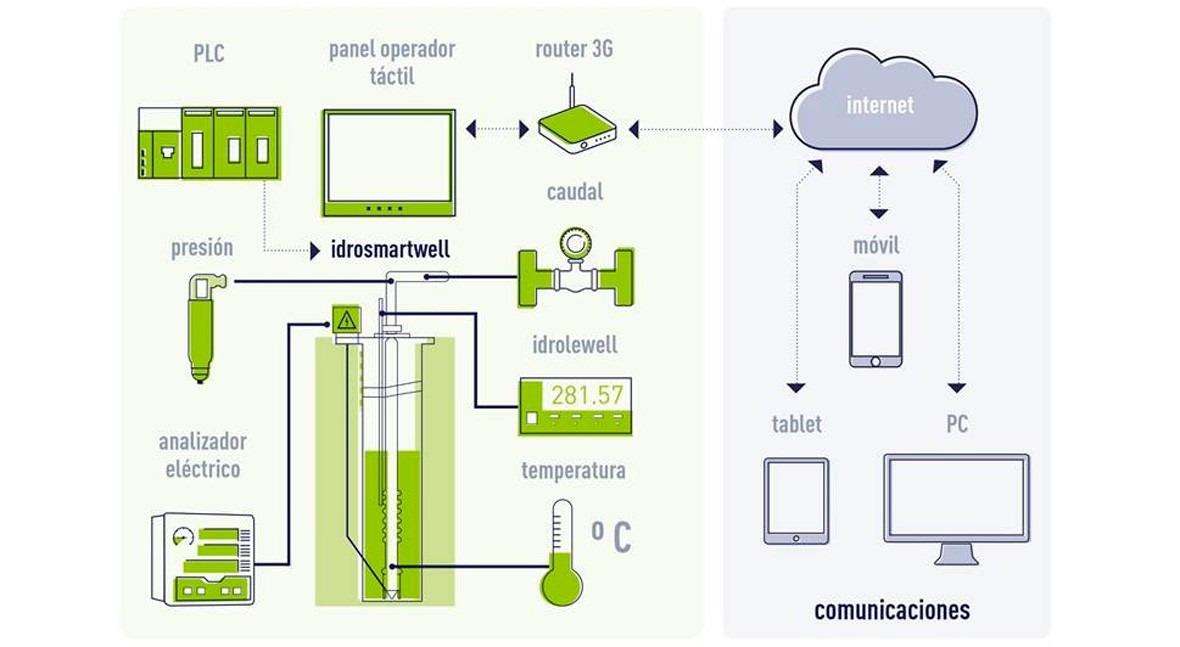 SUEZ Advanced Solutions desarrolla innovador equipo monitorización continuo pozos