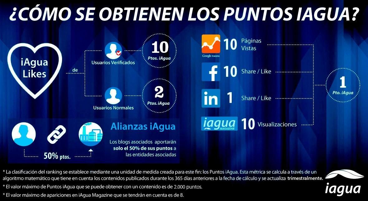 Ranking iAgua 2018 se cierra próximo martes marcado fiebre 'iAgua Like'
