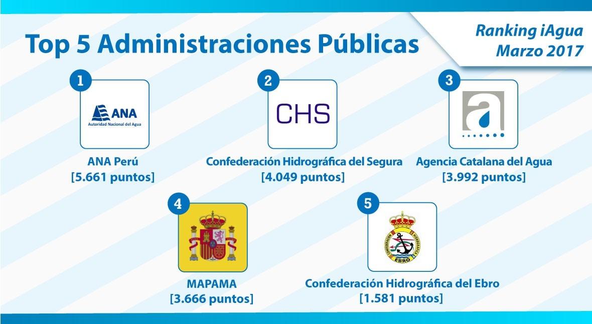 ANA Perú, nuevo número 1 Ranking iAgua Administraciones Públicas