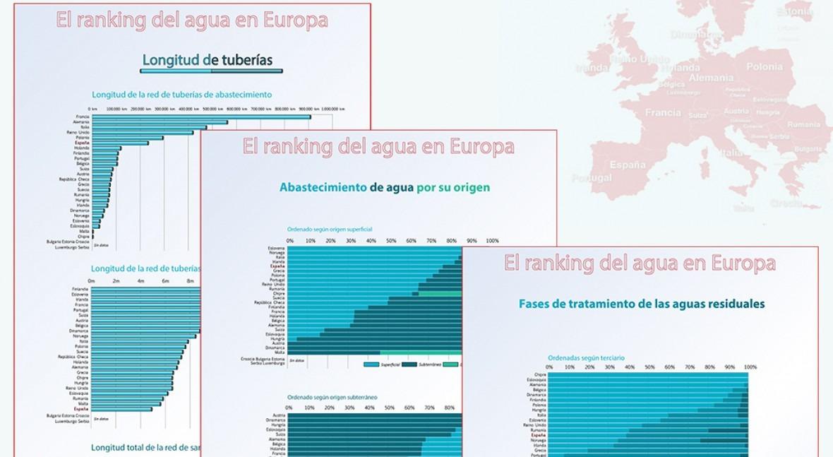 ranking agua Europa. 2: Origen, tuberías y depuración