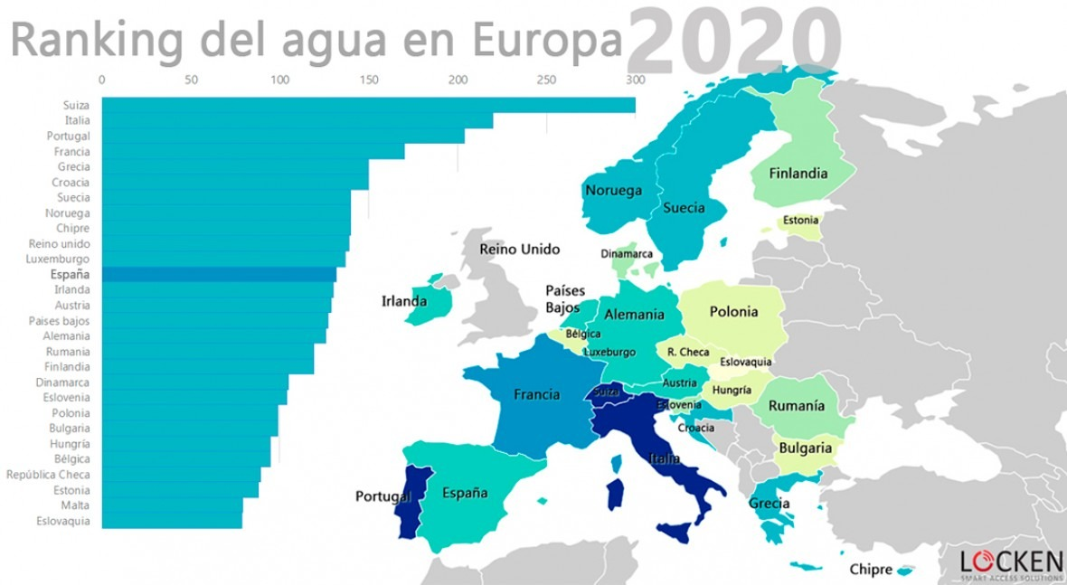 ranking agua Europa 2020
