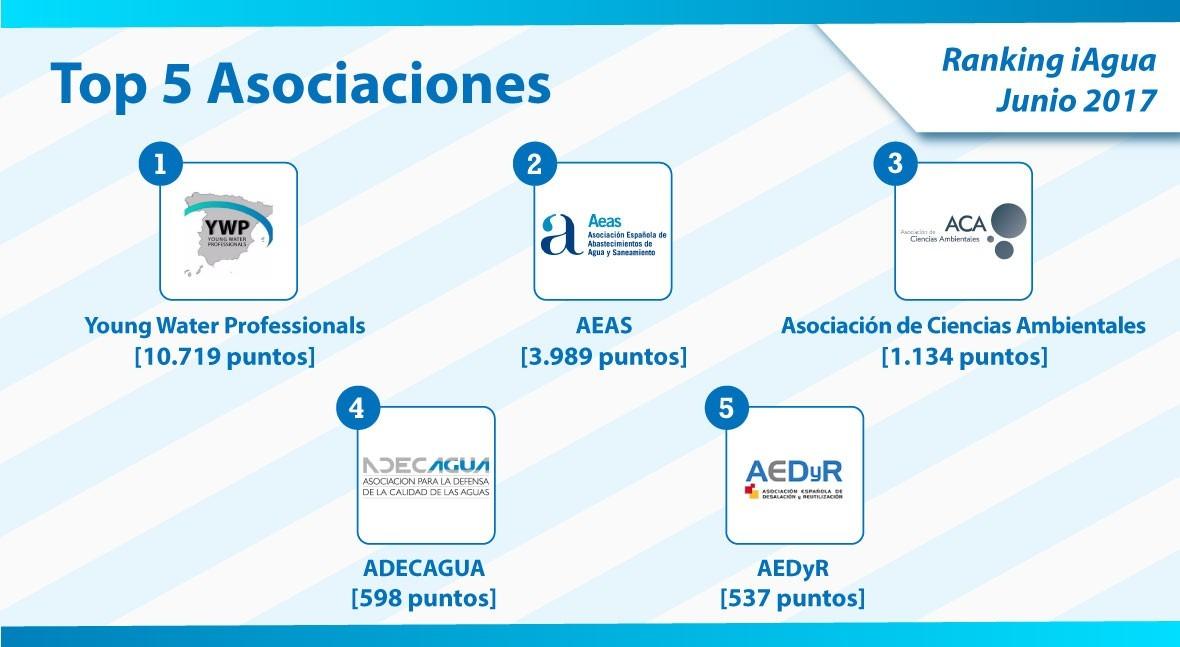 YWP Spain, nuevo líder categoría Asociaciones Ranking iAgua