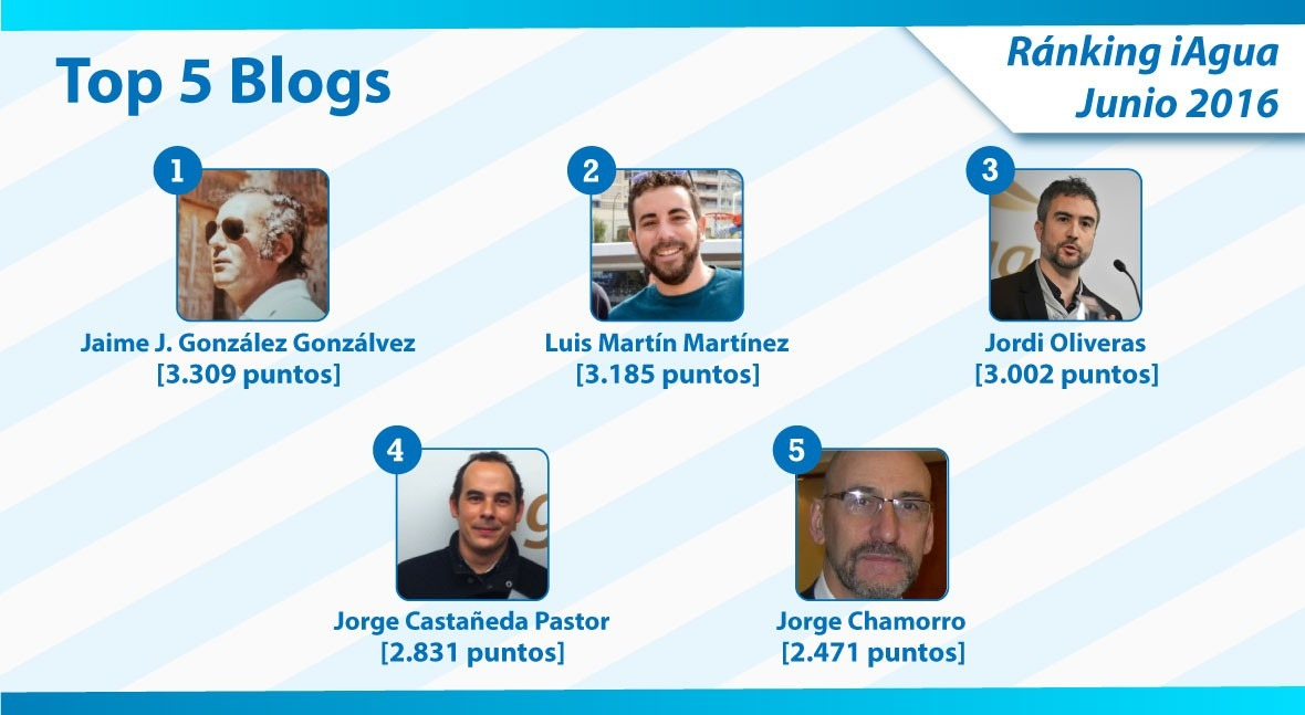 Jaime J. González Gonzálvez, nuevo líder Ranking iAgua Blogs