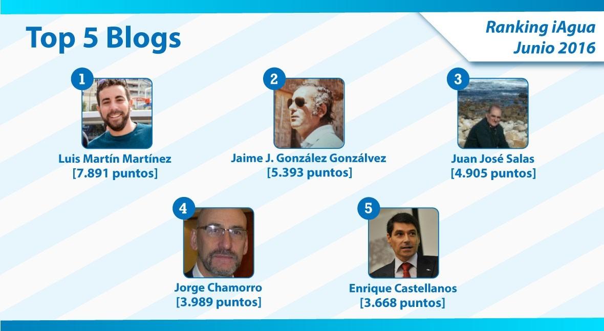 Luis Martín Martínez mantiene liderazgo Ranking iAgua Blogs