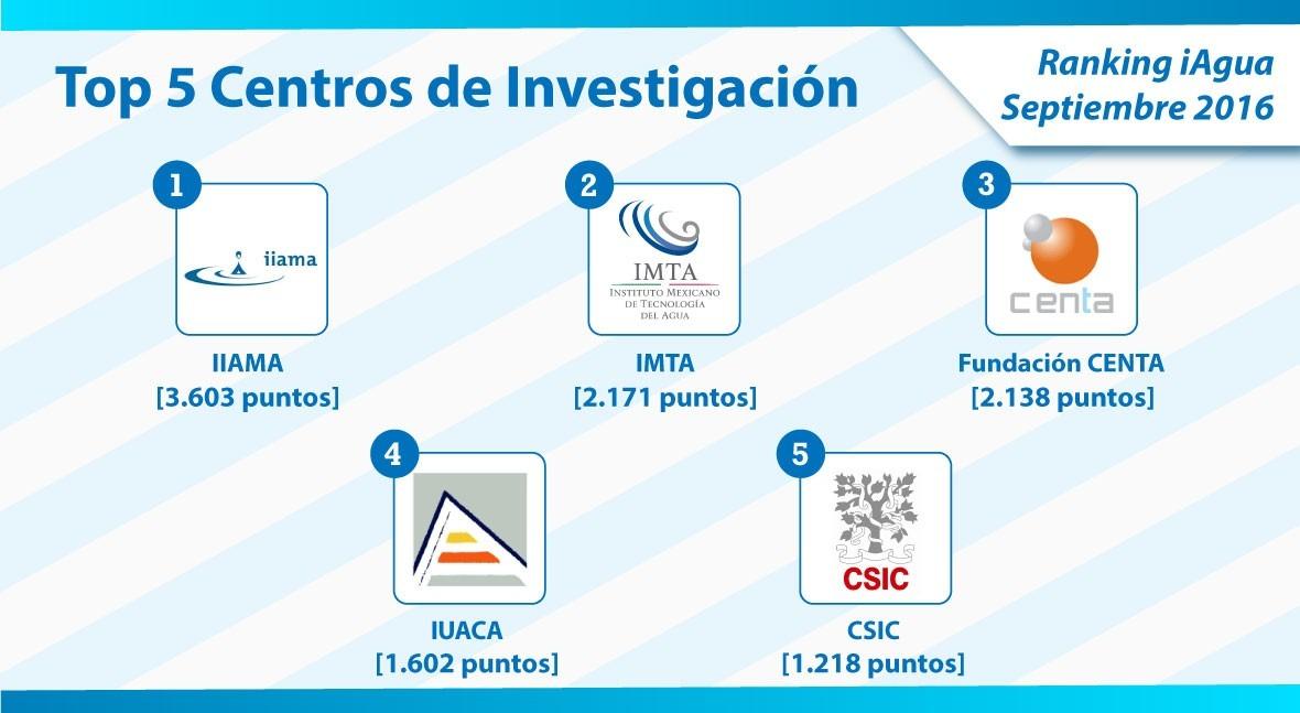 IIAMA revalida número 1 categoría Centros Investigación Ranking iAgua