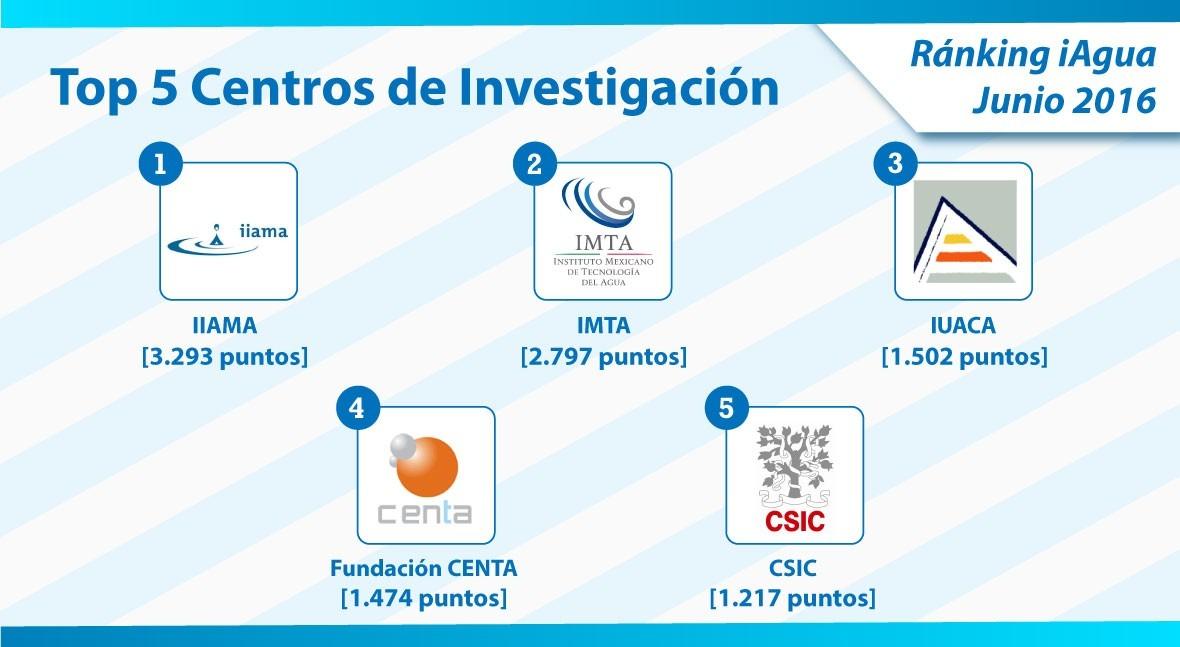 IIAMA, nuevo número 1 categoría Centros Investigación Ranking iAgua