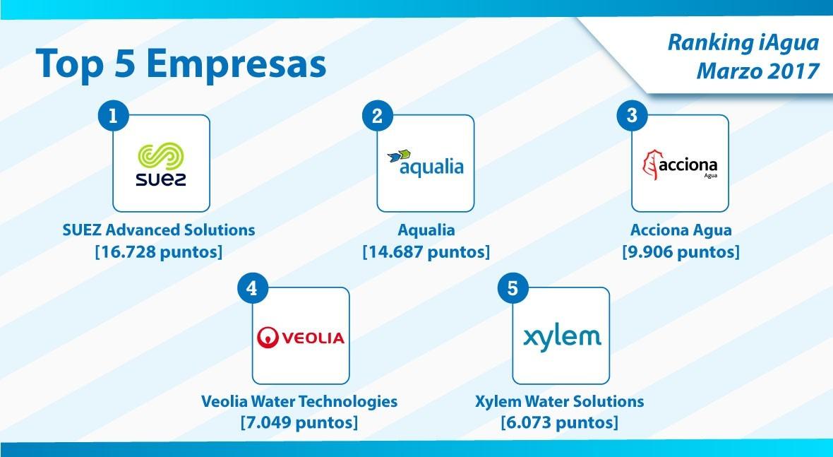 SUEZ Advanced Solutions sigue siendo líder empresas Ranking iAgua