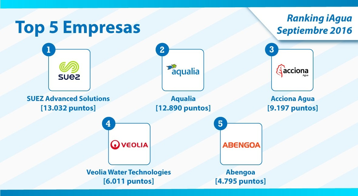 SUEZ Advanced Solutions encabeza Top 5 empresas Ranking iAgua