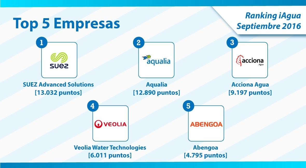 SUEZ Advanced Solutions encabeza Top 5 empresas Ranking iAgua