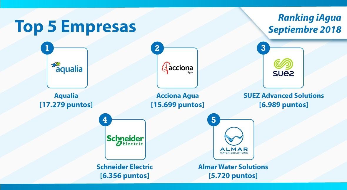 Aqualia mantiene número 1 Ranking iAgua Empresas