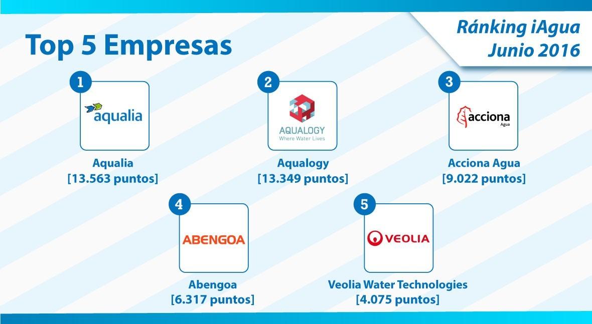 Aqualia encabeza Top 5 empresas Ranking iAgua