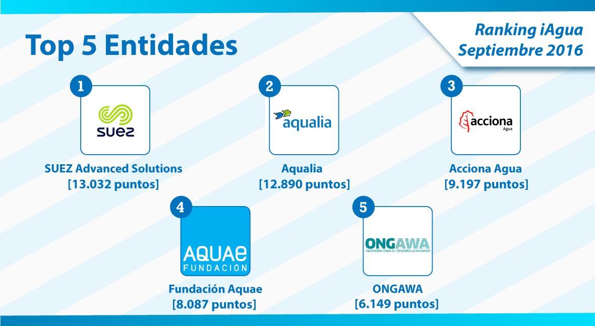 SUEZ Advanced Solutions recupera liderazgo Ranking iAgua tercera oleada 2016