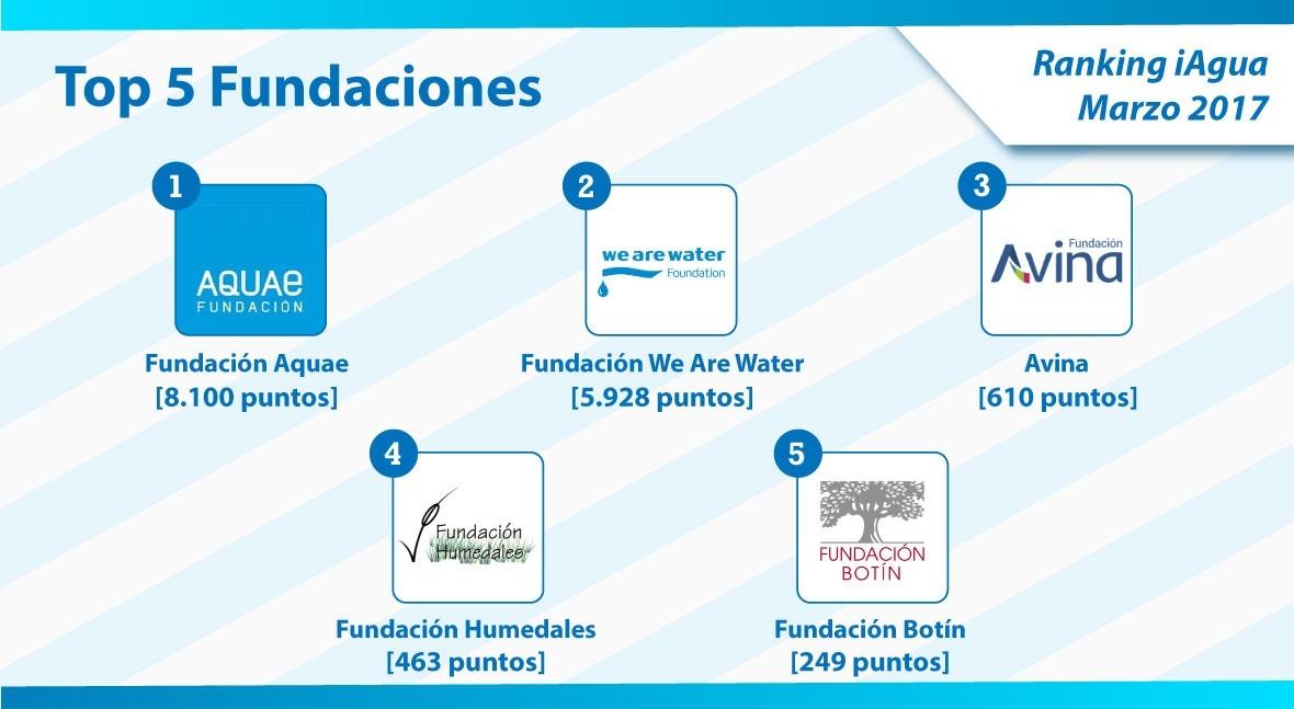 Fundación Aquae encabeza Top 5 categoría Fundaciones Ranking iAgua
