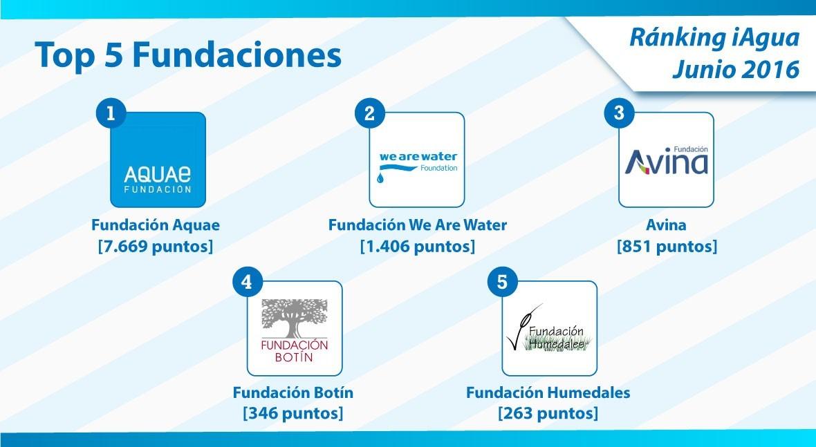 Fundación Aquae revalida liderazgo categoría Fundaciones Ranking iAgua