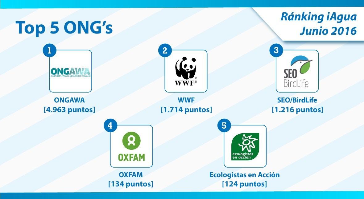 ONGAWA es ONG más importante Ranking iAgua