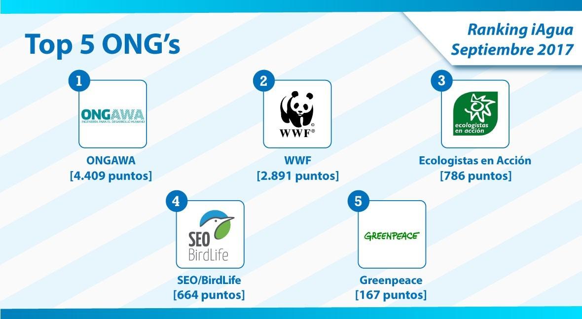 ONGAWA, líder categoría ONG Ranking iAgua