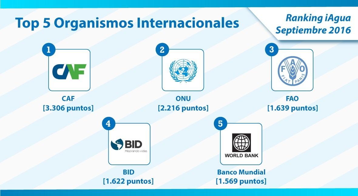 CAF se erige como líder Organismos Internacionales Ranking iAgua