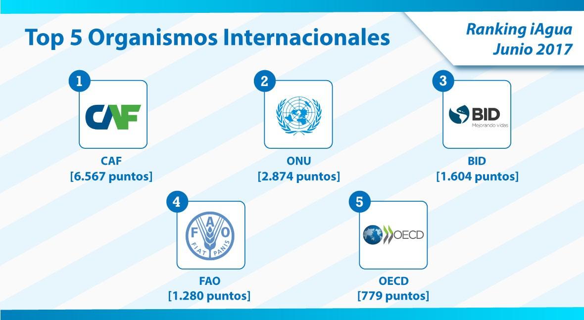 CAF mantiene primer puesto organismos internacionales Ranking iAgua