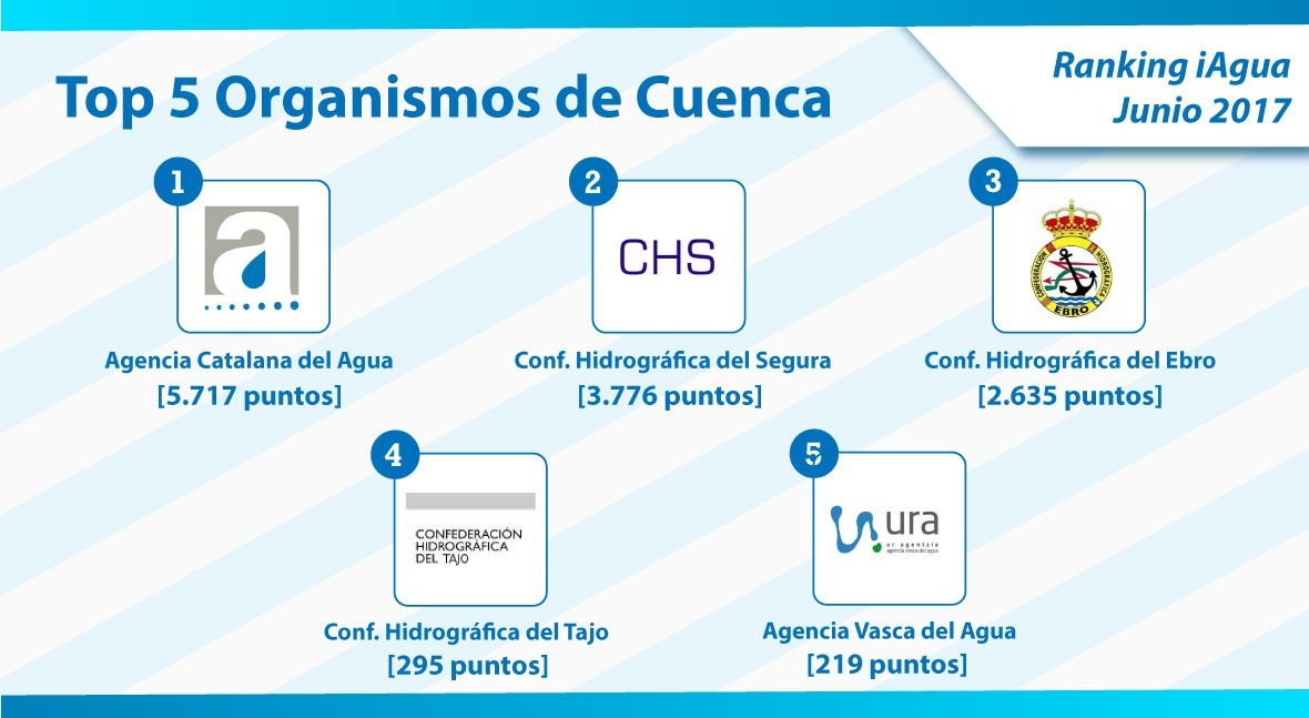Agencia Catalana Agua lidera Ranking iAgua categoría Organismos Cuenca