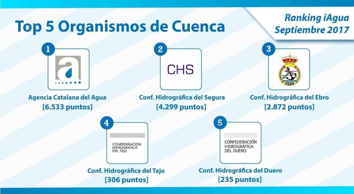 Agencia Catalana Agua, líder Ranking iAgua categoría Organismos Cuenca