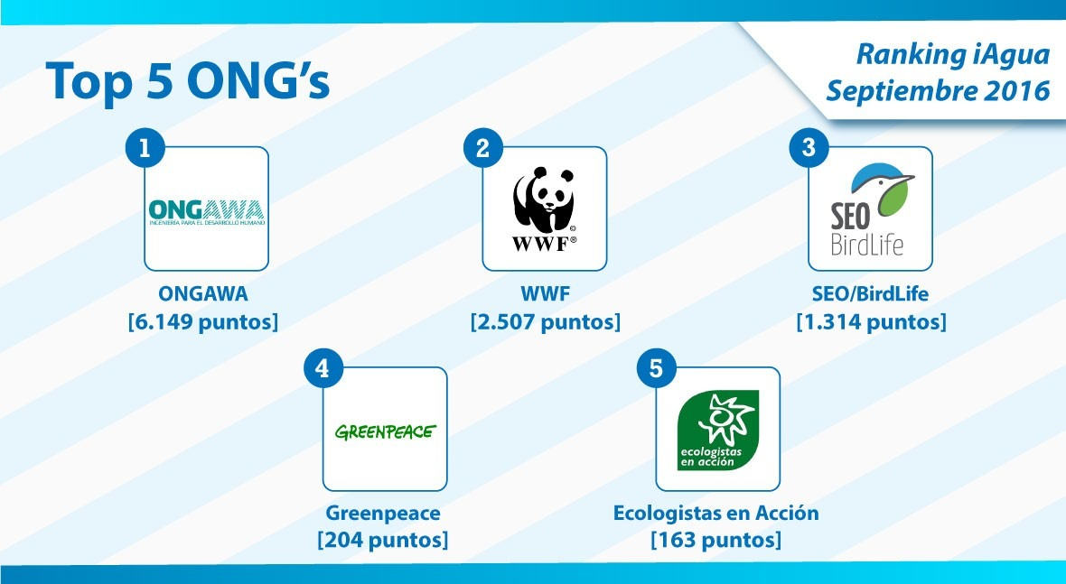 ONGAWA continúa siendo ONG más importante Ranking iAgua