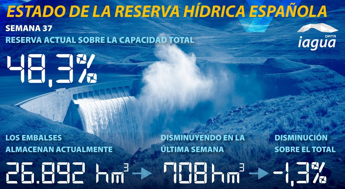reserva hídrica española desciende al 48,3% capacidad