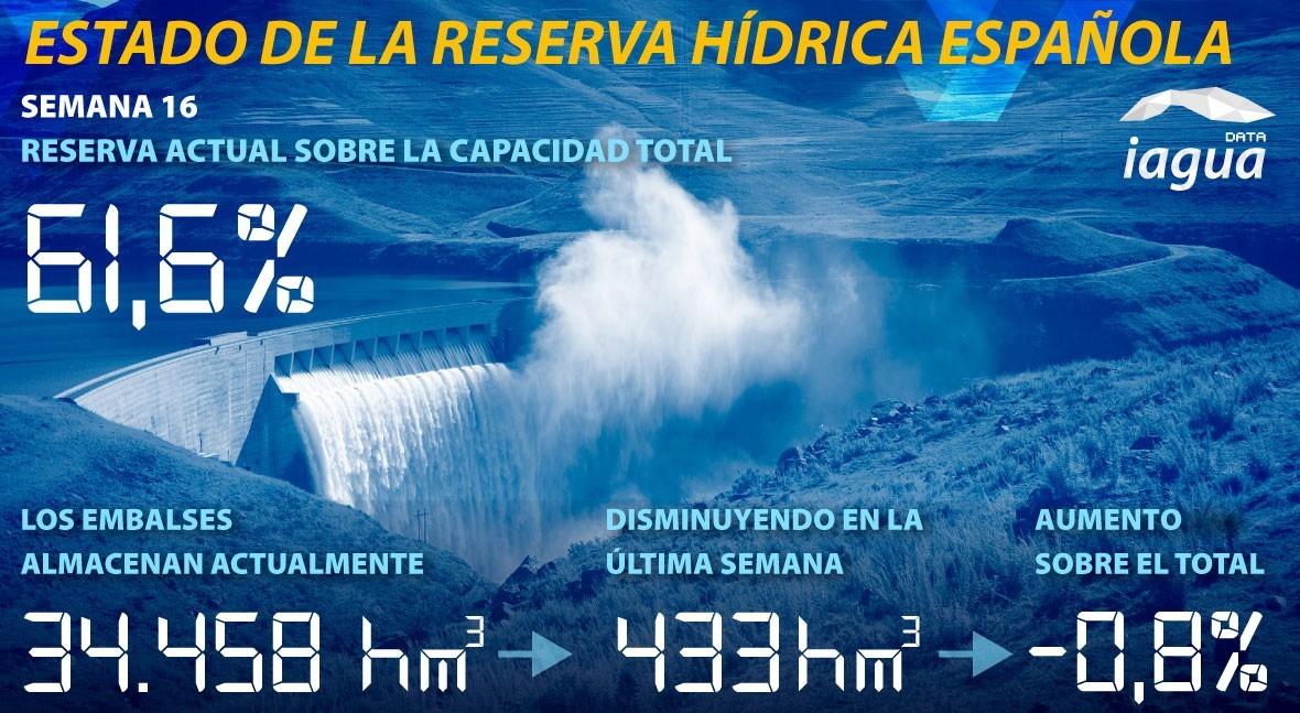 reserva hídrica española desciende esta semana al 61,6% capacidad total